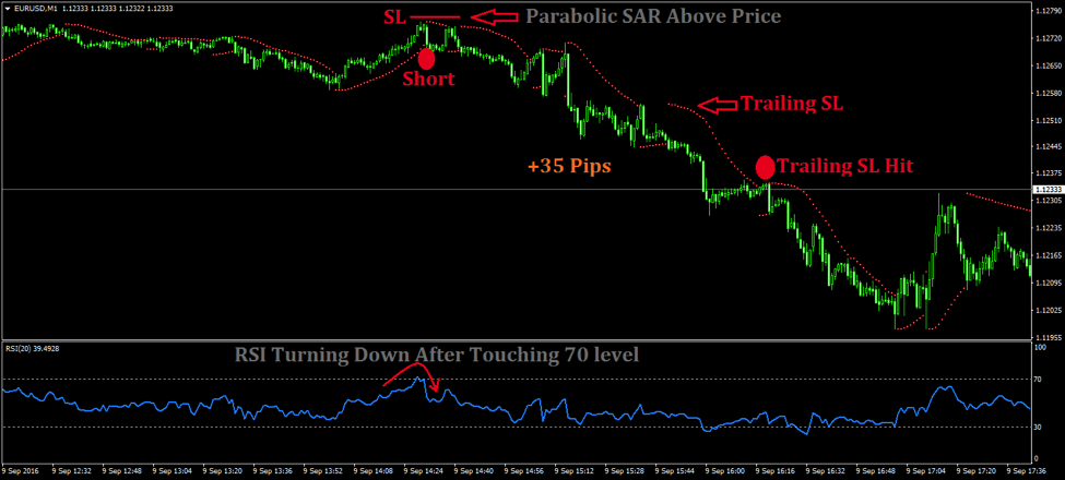 Forex daily chart stop loss