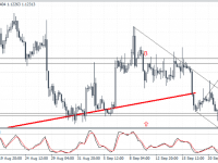 EURUSD Weekly Forex Forecast - 26th to 30th Sept 2016