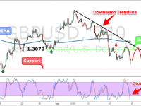 GBPUSD Weekly Forex Forecast - 26th to 30th Sept 2016