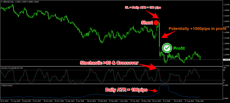 Simple effective forex system
