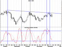 Stochastic and RSI Strategy - a Reliable Forex Trend Trading Strategy