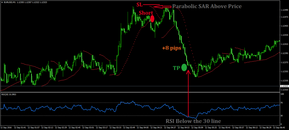 Forex trade strategies