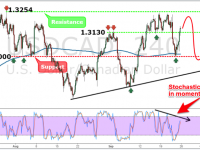 USDCAD Weekly Forex Forecast - 24th to 30th Sept 2016