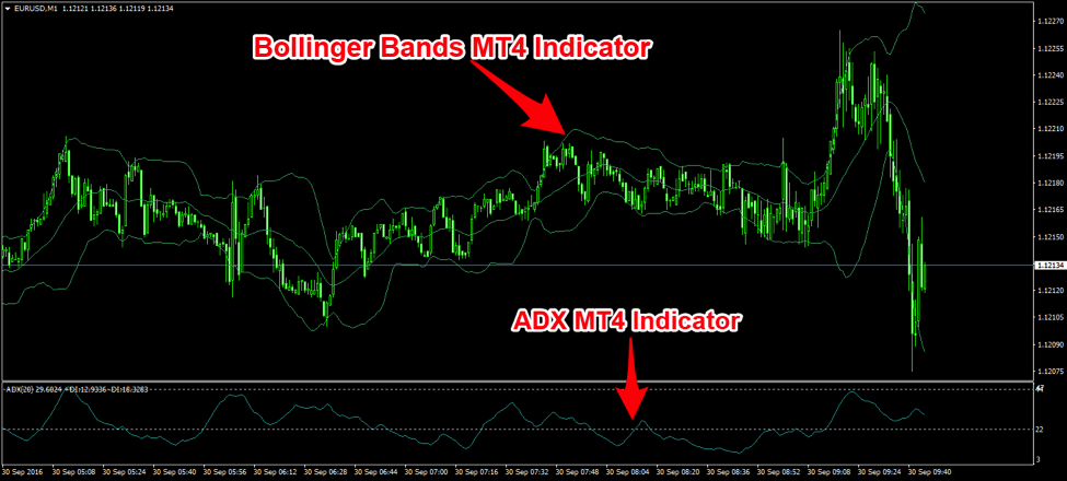 Forex scalping using bollinger bands