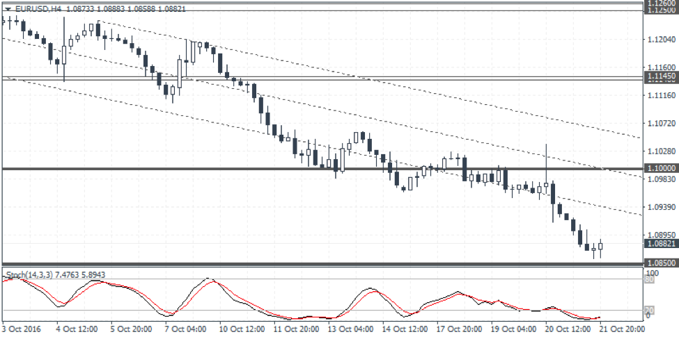 EURUSD Weekly Forex Forecast - 24th to 28th Oct 2016
