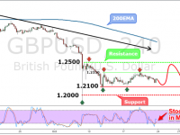 GBPUSD Weekly Forex Forecast - 24th to 28th Oct 2016