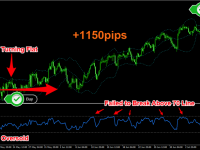 Long Entry Example on GBPUSD using The 4 Hour RSI Bollinger Bands Forex Trading Strategy