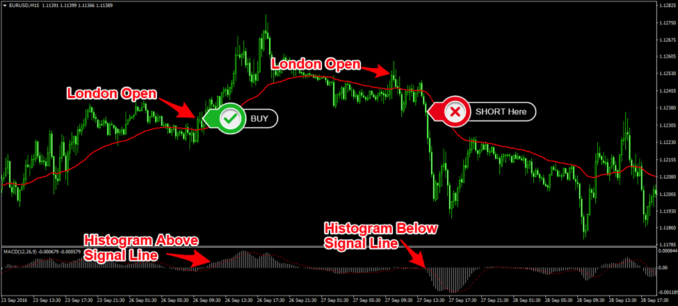 One of the Best Forex Trading Strategies - The London DayBreak Strategy
