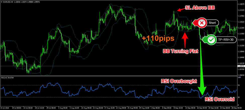 Short Trading EURUSD using The 4 Hour RSI Bollinger Bands Forex Trading Strategy