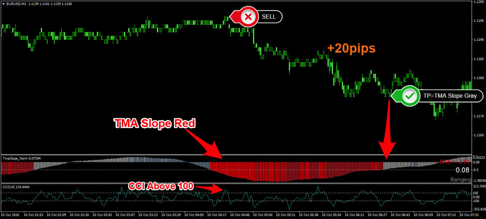 The 1 Minute Scalping Strategy Using the CCI and Slope Indicator