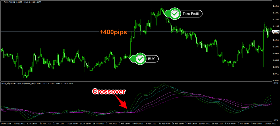 ema crossover strategy binary options