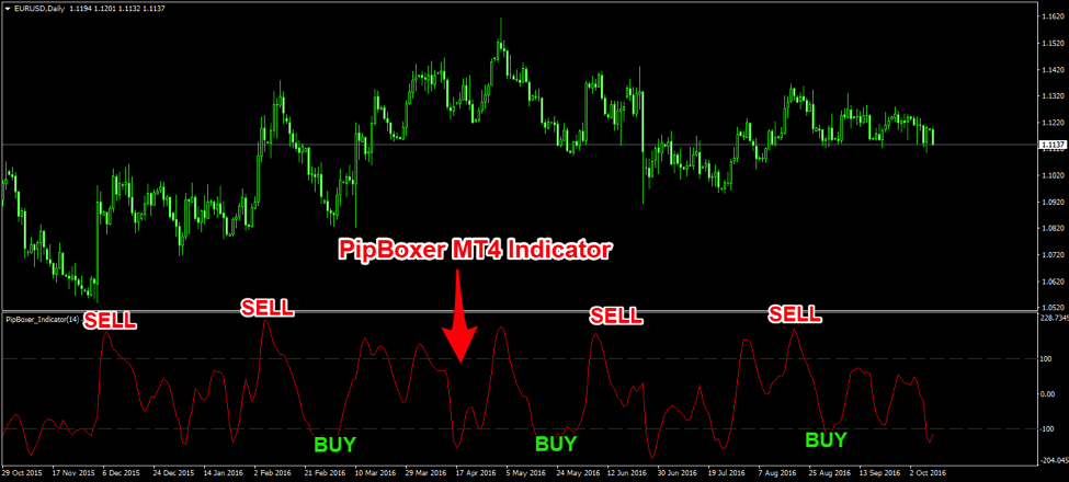 The PipBoxer Reversal Strategy