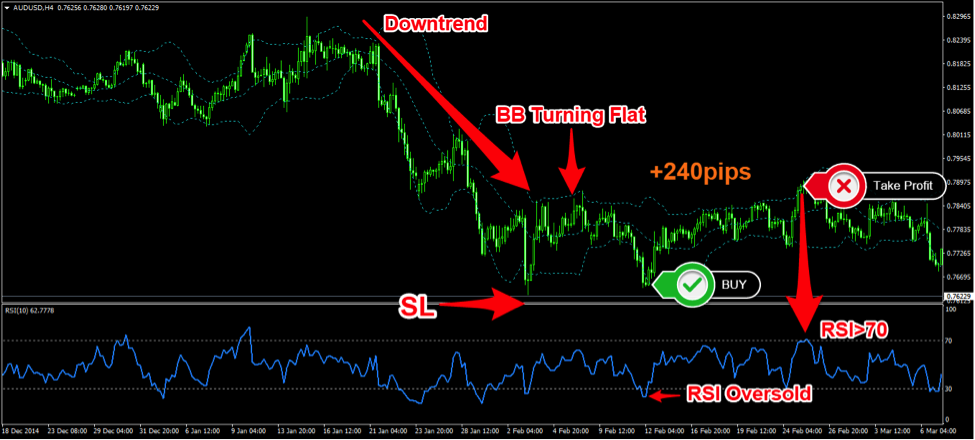 Trading The 4 Hour RSI Bollinger Bands Forex Trading Strategy on AUDUSD Forex Pair