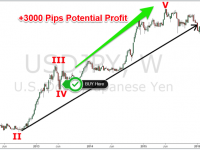 Applying the Elliott Wave Theory Principle on USDJPY
