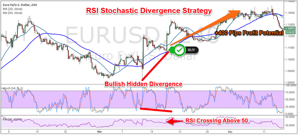 What is rsi strategy