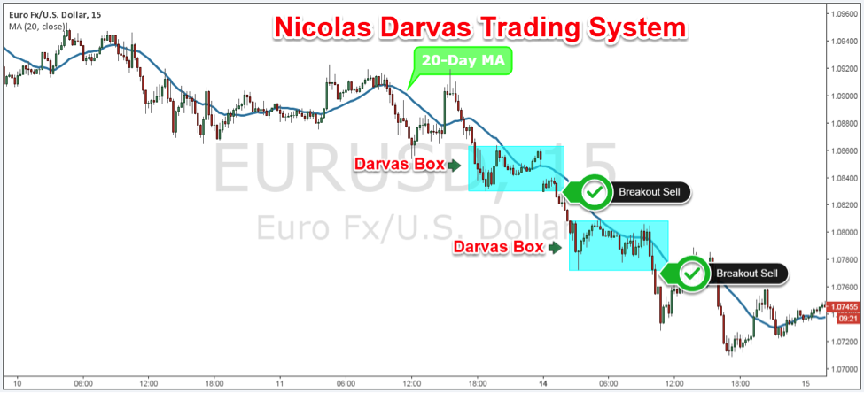 Darvas box trading strategy