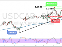 USDCAD Weekly Forex Forecast - 21st to 25th Nov 2016