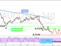 AUDUSD Weekly Forex Forecast - 26th to 30th Dec 2016