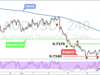 AUDUSD Weekly Forex Forecast - 2nd to 6th Jan 2017