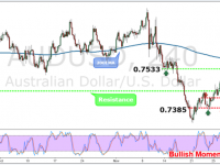 AUDUSD Weekly Forex Forecast - 5th to 9th Dec 2016