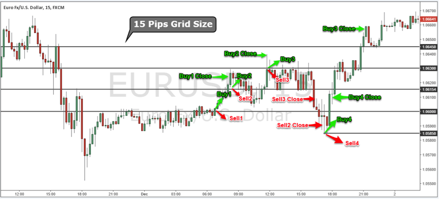 Forex grid hedge strategy