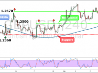 GBPUSD Weekly Forex Forecast - 19th to 23rd Dec 2016
