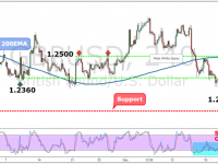GBPUSD Weekly Forex Forecast - 26th to 30th Dec 2016