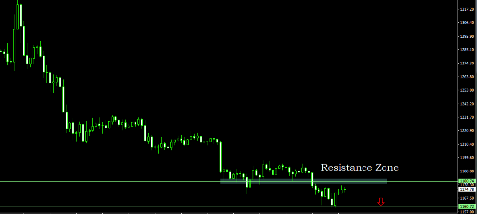 Forex gold trading signals free