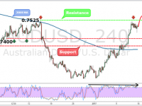 AUDUSD Weekly Forex Forecast - 16th to 20th Jan 2017