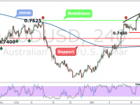 AUDUSD Weekly Forex Forecast - 23rd to 27th Jan 2017