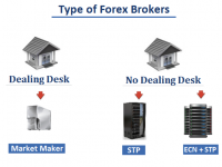 Different Types of Forex Brokers That You Must Know Before Trading