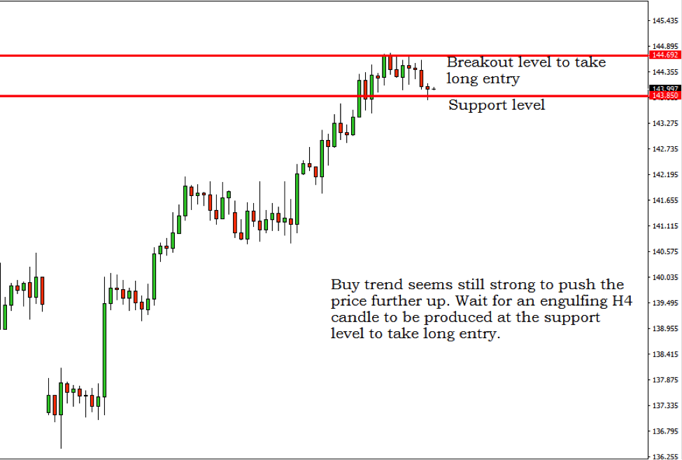 Forex trading signals today