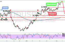 AUDUSD Weekly Forex Forecast - 6th to 10th Feb 2017