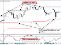 Dynamic Trend Indicator Forex Trading Strategy
