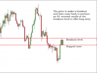 GBPNZD Free Forex Trading Signals - 8th Feb 2017