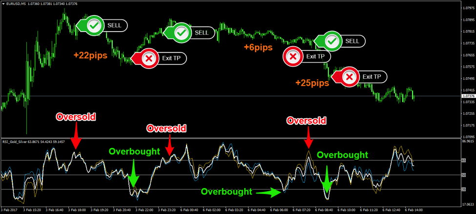 Forex stop loss take profit indicator