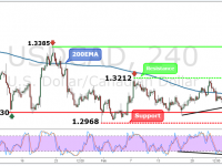 USDCAD Weekly Forex Forecast - 27th Feb to 3rd Mar 2017