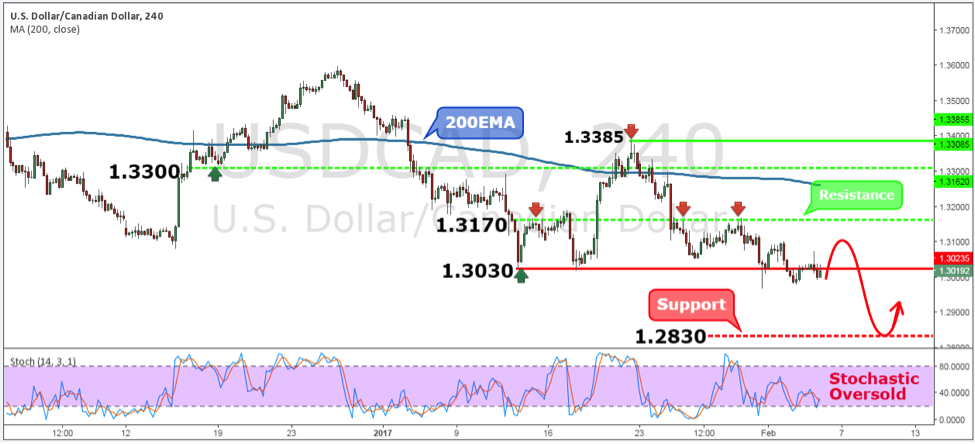 USDCAD Weekly Forex Forecast – 6th to 10th Feb 2017