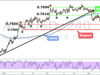 AUDUSD Weekly Forex Forecast - 13th to 17th Mar 2017