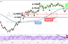 AUDUSD Weekly Forex Forecast - 6th to 10th Mar 2017