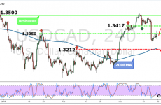 USDCAD Weekly Forex Forecast - 20th to 24th March 2017