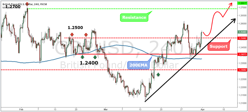 Forex week forecast