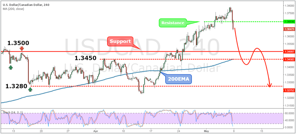 Weekly forex forecast