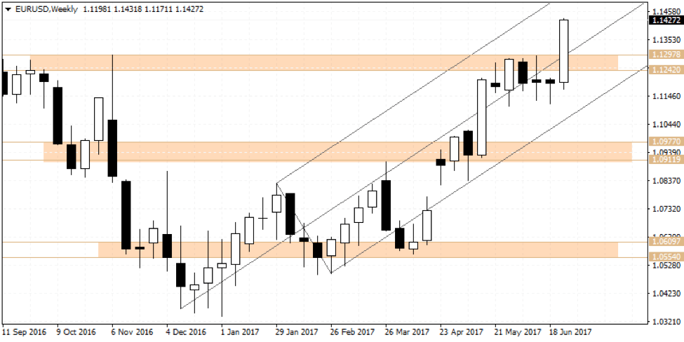 Correction of forex pairs