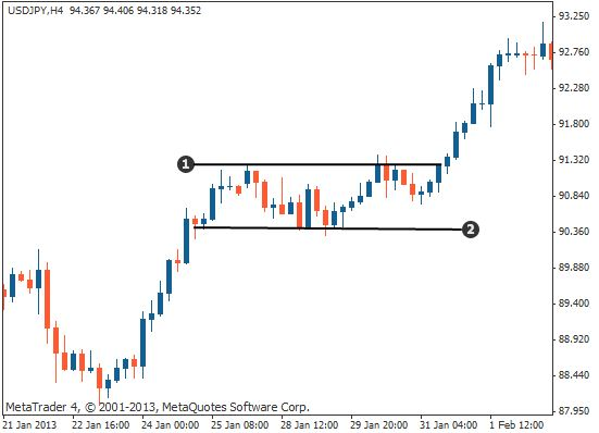 What does long and short mean in forex