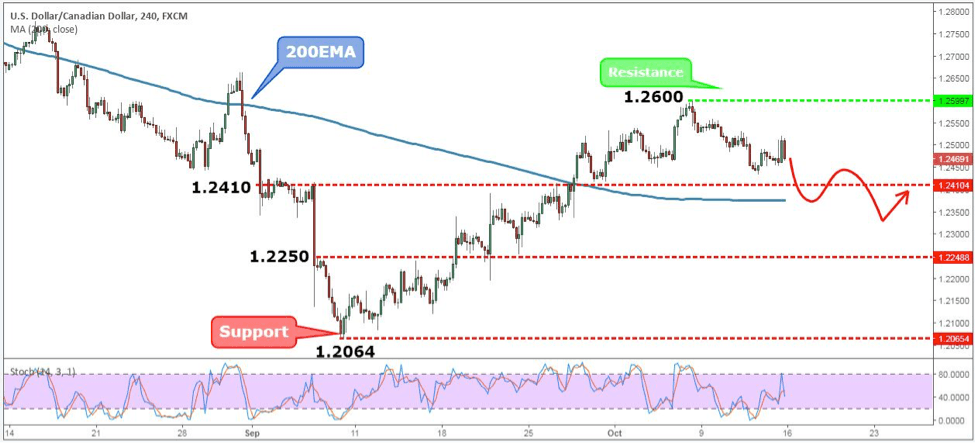 USDCAD Weekly Forex Forecast - 16th to 20th Oct 2017