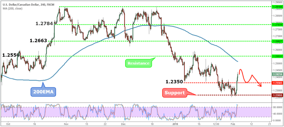USDCAD Weekly Forex Forecast - 5th to 9th Feb 2018