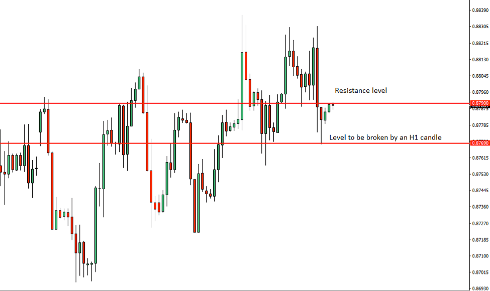 EURGBP Price Action Analysis – 13th June 2018