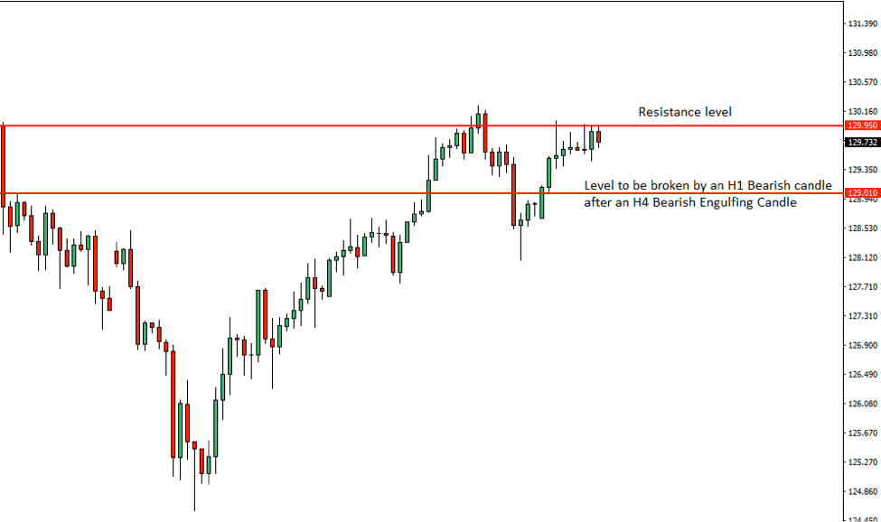 EURJPY Price Action Analysis – 12th June 2018