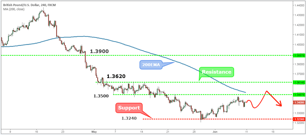 GBPUSD Weekly Forex Forecast - 11th to 15th June 2018